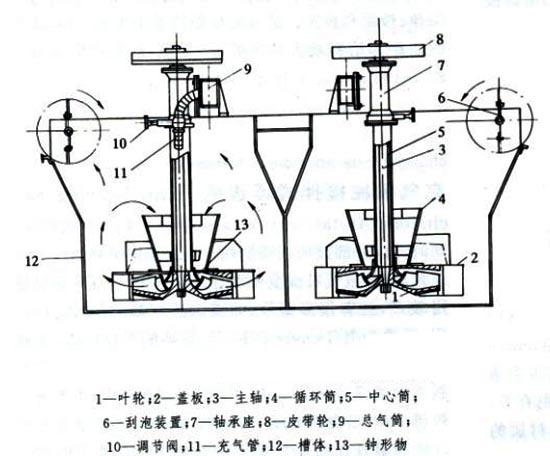 浮选机结构和工作原理示意图